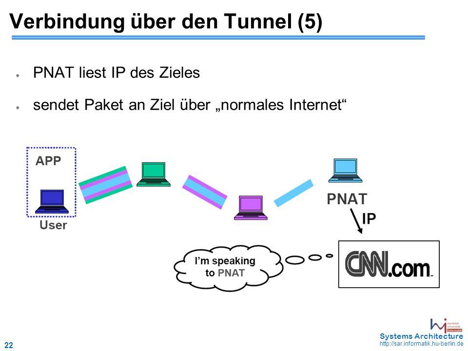 "22 May 2006 - 22 Systems Architecture http://sar.informatik.hu-berlin.de Verbindung über den Tunnel (5) ● PNAT liest IP des Zieles ● sendet Paket an Ziel über ""normales Internet"