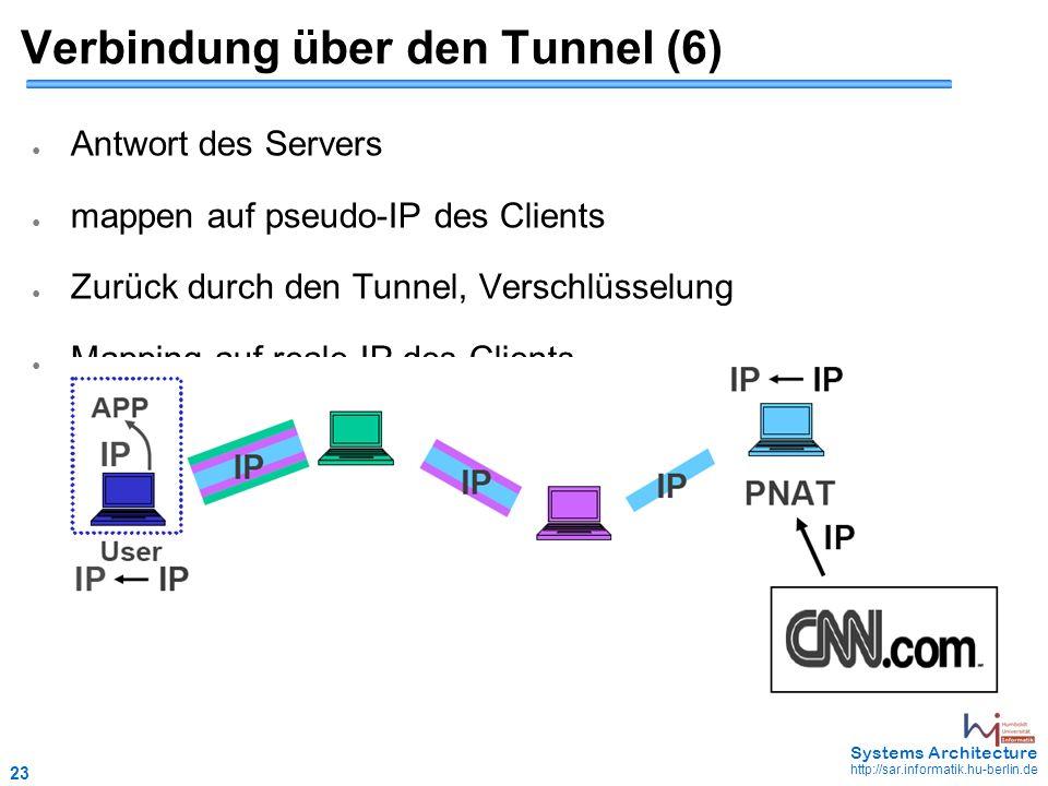 23 May 2006 - 23 Systems Architecture http://sar.informatik.hu-berlin.de Verbindung über den Tunnel (6) ● Antwort des Servers ● mappen auf pseudo-IP des Clients ● Zurück durch den Tunnel, Verschlüsselung ● Mapping auf reale IP des Clients