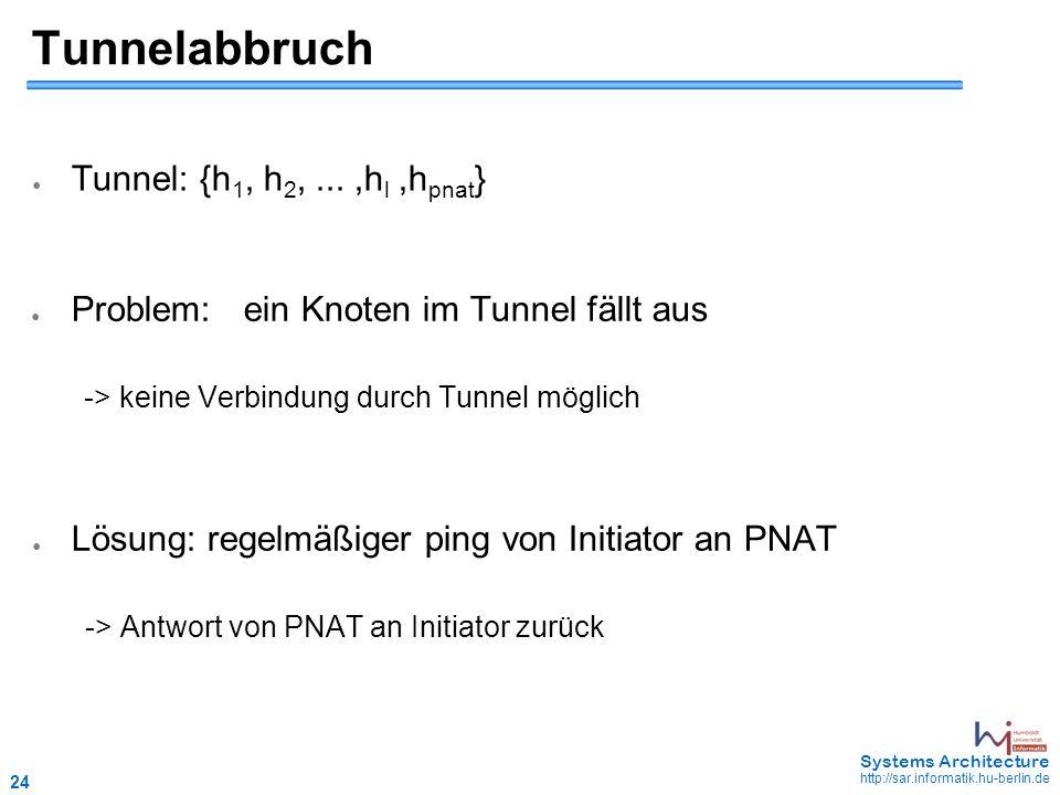 24 May 2006 - 24 Systems Architecture http://sar.informatik.hu-berlin.de Tunnelabbruch ● Problem:ein Knoten im Tunnel fällt aus -> keine Verbindung durch Tunnel möglich ● Lösung: regelmäßiger ping von Initiator an PNAT -> Antwort von PNAT an Initiator zurück ● Tunnel: {h 1, h 2,...,h l,h pnat }