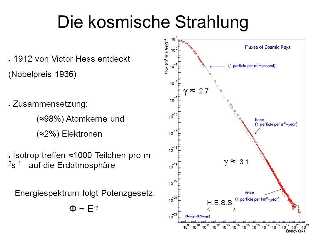 ● 1912 von Victor Hess entdeckt (Nobelpreis 1936) ● Zusammensetzung: (≈98%) Atomkerne und (≈2%) Elektronen ● Isotrop treffen ≈1000 Teilchen pro m - 2 s -1 auf die Erdatmosphäre Energiespektrum folgt Potenzgesetz: Φ ~ E - γ Die kosmische Strahlung H.E.S.S.