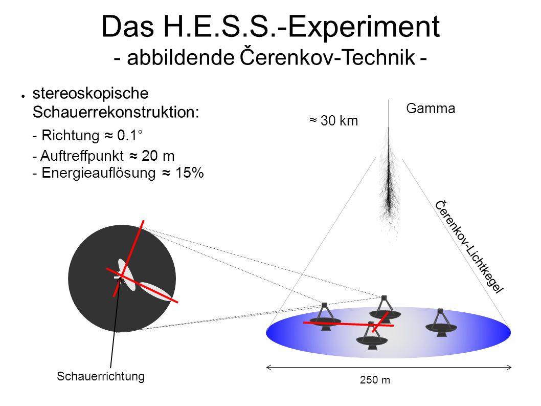 Das H.E.S.S.-Experiment - abbildende Čerenkov-Technik - Schauerrichtung Čerenkov-Lichtkegel ≈ 30 km Gamma ● stereoskopische Schauerrekonstruktion: - Richtung ≈ 0.1 ° - Auftreffpunkt ≈ 20 m - Energieauflösung ≈ 15% 250 m