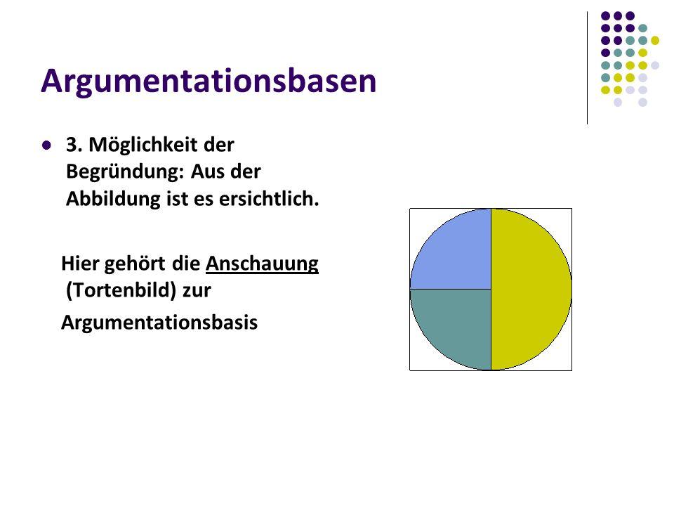 Argumentationsbasen 3. Möglichkeit der Begründung: Aus der Abbildung ist es ersichtlich.