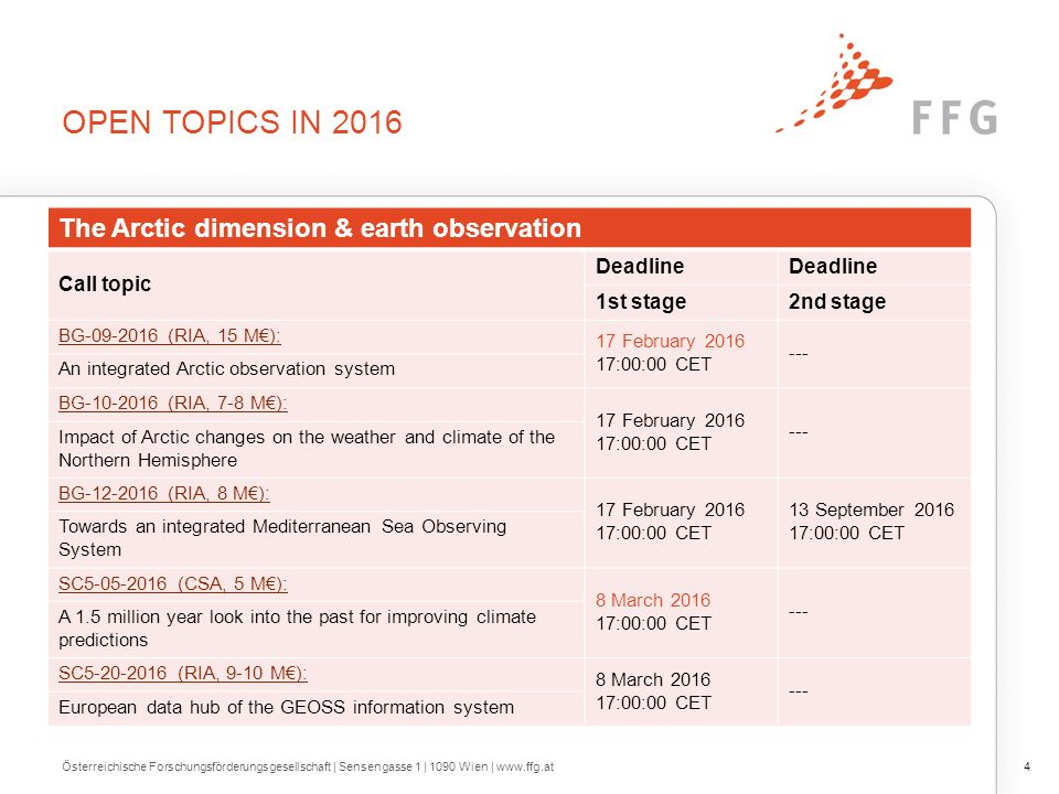 OPEN TOPICS IN 2016 4Österreichische Forschungsförderungsgesellschaft | Sensengasse 1 | 1090 Wien | www.ffg.at The Arctic dimension & earth observation Call topic Deadline 1st stage2nd stage BG-09-2016 (RIA, 15 M€): 17 February 2016 17:00:00 CET --- An integrated Arctic observation system BG-10-2016 (RIA, 7-8 M€): 17 February 2016 17:00:00 CET --- Impact of Arctic changes on the weather and climate of the Northern Hemisphere BG-12-2016 (RIA, 8 M€): 17 February 2016 17:00:00 CET 13 September 2016 17:00:00 CET Towards an integrated Mediterranean Sea Observing System SC5-05-2016 (CSA, 5 M€): 8 March 2016 17:00:00 CET --- A 1.5 million year look into the past for improving climate predictions SC5-20-2016 (RIA, 9-10 M€): 8 March 2016 17:00:00 CET --- European data hub of the GEOSS information system