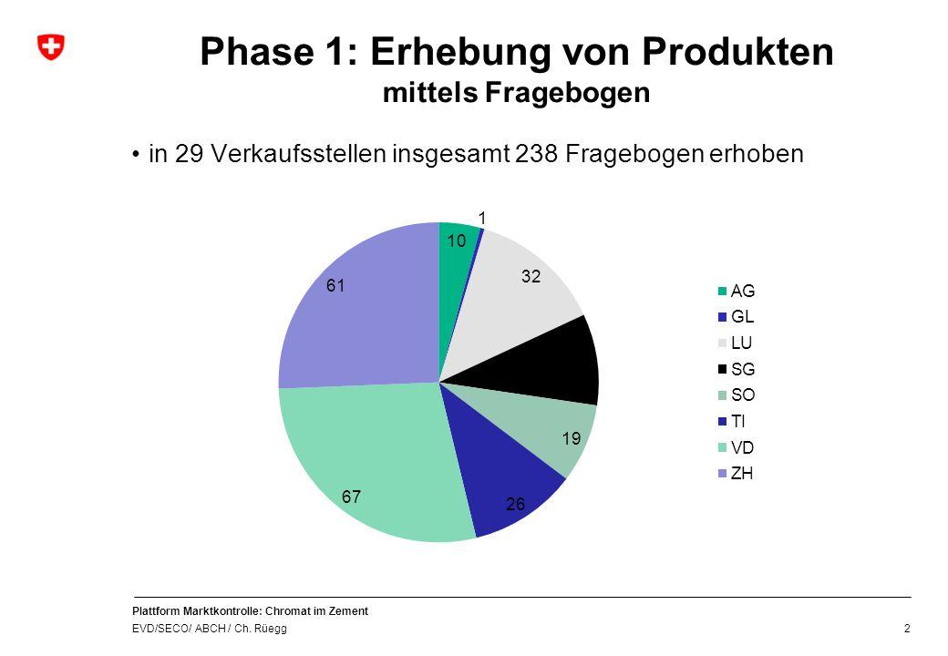 Plattform Marktkontrolle: Chromat im Zement EVD/SECO/ ABCH / Ch. Rüegg Phase 1: Erhebung von Produkten mittels Fragebogen 2 in 29 Verkaufsstellen insg