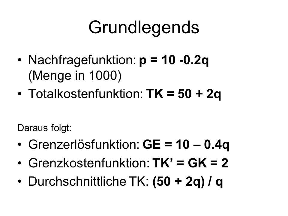 Grundlegends Nachfragefunktion: p = 10 -0.2q (Menge in 1000) Totalkostenfunktion: TK = 50 + 2q Daraus folgt: Grenzerlösfunktion: GE = 10 – 0.4q Grenzkostenfunktion: TK' = GK = 2 Durchschnittliche TK: (50 + 2q) / q