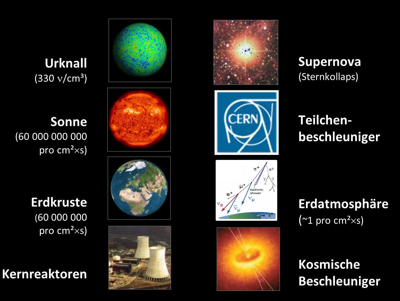 Urknall (330 /cm³) Sonne (60 000 000 000 pro cm²  s) Erdkruste ( 60 000 000 pro cm²  s) Kernreaktoren 10 Supernova (Sternkollaps) Teilchen- beschleuniger Erdatmosphäre ( ~1 pro cm²  s) Kosmische Beschleuniger