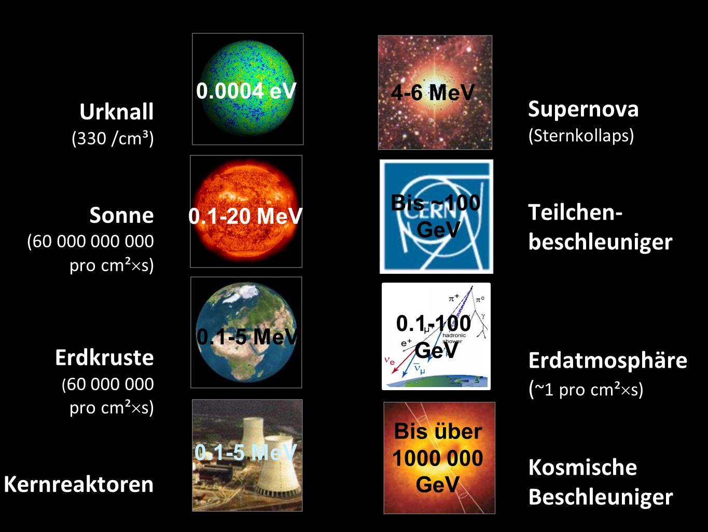 Urknall (330 /cm³) Sonne (60 000 000 000 pro cm²  s) Erdkruste ( 60 000 000 pro cm²  s) Kernreaktoren 11 Supernova (Sternkollaps) Teilchen- beschleuniger Erdatmosphäre ( ~1 pro cm²  s) Kosmische Beschleuniger 0.0004 eV 0.1-20 MeV 4-6 MeV 0.1-5 MeV 0.1-100 GeV Bis über 1000 000 GeV 0.1-5 MeV Bis ~100 GeV