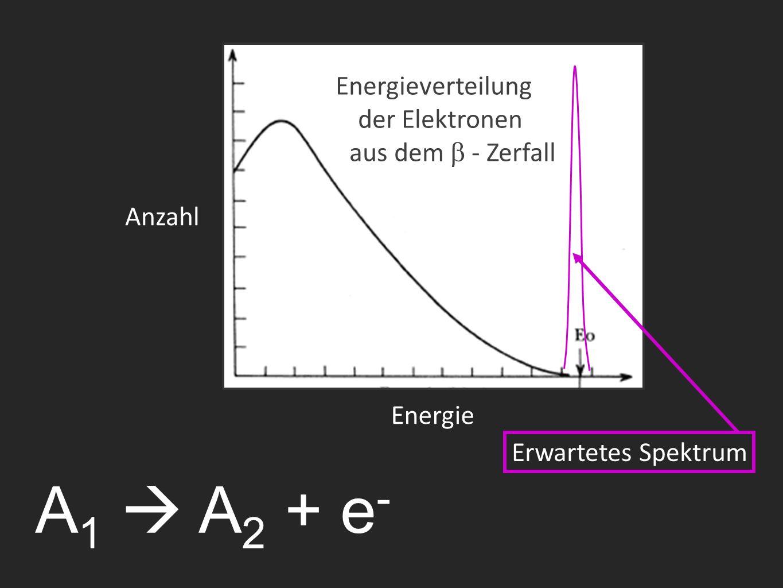 A 1  A 2 + e - Energieverteilung der Elektronen aus dem  - Zerfall Erwartetes Spektrum Anzahl Energie