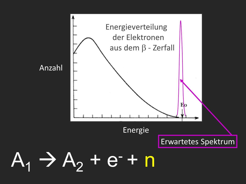 A 1  A 2 + e - + n Energieverteilung der Elektronen aus dem  - Zerfall Erwartetes Spektrum Anzahl Energie