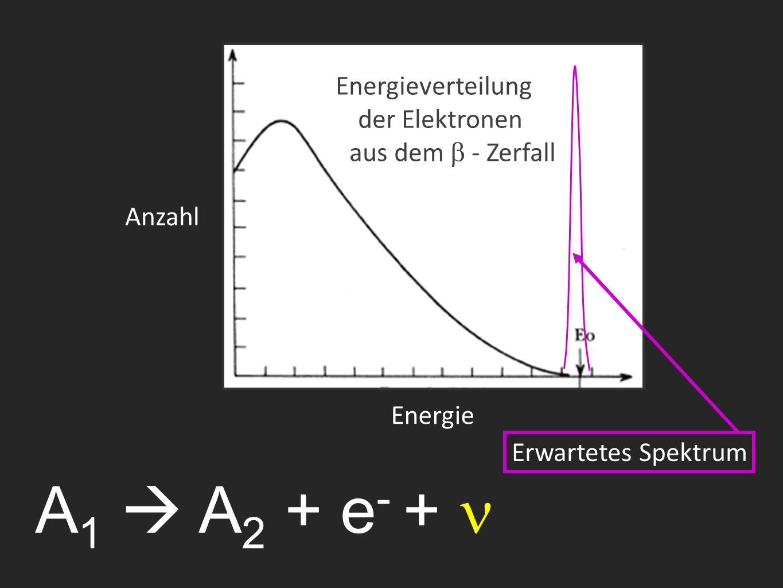 A 1  A 2 + e - + Energieverteilung der Elektronen aus dem  - Zerfall Erwartetes Spektrum Anzahl Energie