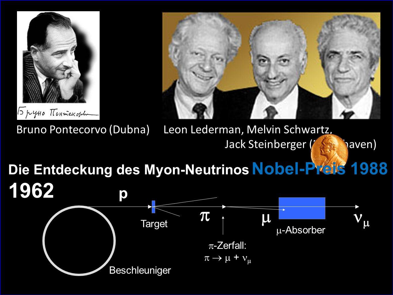 p    Beschleuniger  -Zerfall:    +  Target  -Absorber Bruno Pontecorvo (Dubna) Leon Lederman, Melvin Schwartz, Jack Steinberger (Brookhaven) Die Entdeckung des Myon-Neutrinos 1962 Nobel-Preis 1988