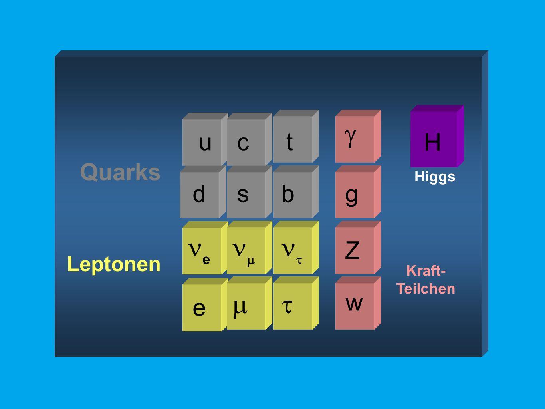 H Higgs Leptonen e   e   Kraft- Teilchen w Z g  u Quarks b ct ds