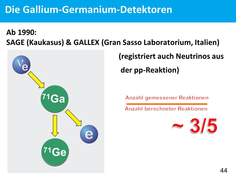 Die Gallium-Germanium-Detektoren Ab 1990: SAGE (Kaukasus) & GALLEX (Gran Sasso Laboratorium, Italien) (registriert auch Neutrinos aus der pp-Reaktion) 44 71 Ga 71 Ge