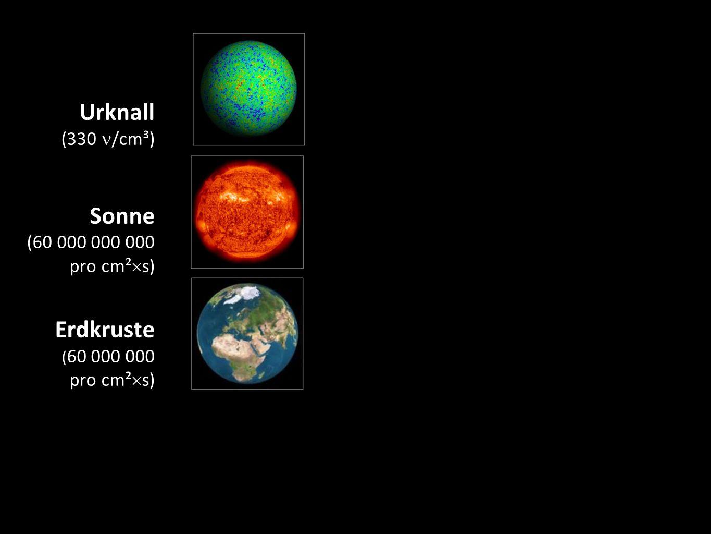 Urknall (330 /cm³) Sonne (60 000 000 000 pro cm²  s) Erdkruste ( 60 000 000 pro cm²  s) Kernreaktoren 5 Supernova (Sternkollaps) Teilchen- beschleuniger Erdatmosphäre ( ~1 pro cm²  s) Kosmische Beschleuniger