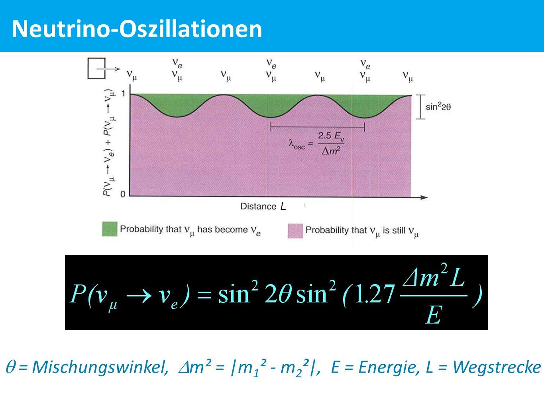  = Mischungswinkel,  m² = |m 1 ² - m 2 ²|, E = Energie, L = Wegstrecke L Neutrino-Oszillationen