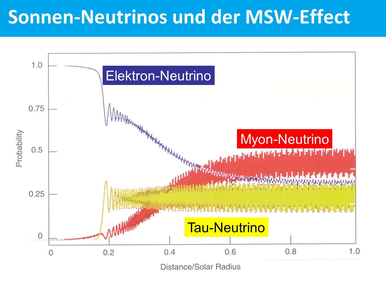 Sonnen-Neutrinos und der MSW-Effect Elektron-Neutrino Tau-Neutrino Myon-Neutrino