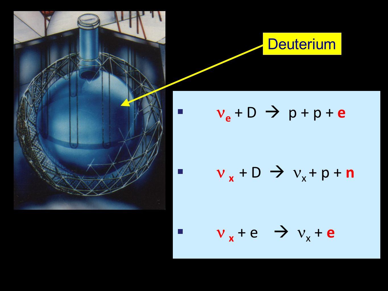 Deuterium  e + D  p + p + e  x + D  x + p + n  x + e  x + e