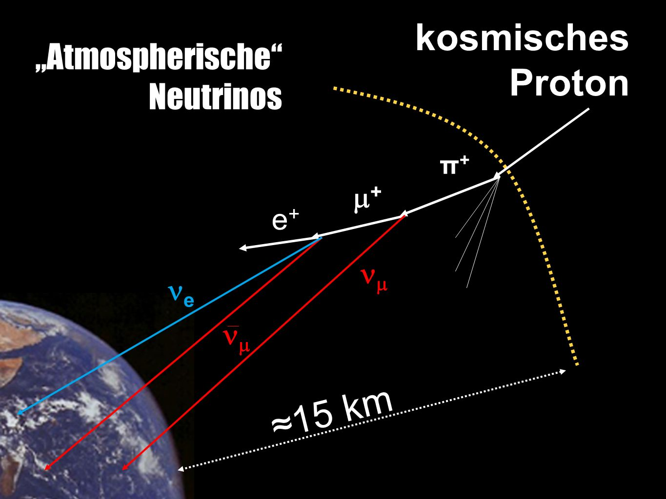 "kosmisches Proton ≈15 km π+π+  + e+e+ e   ""Atmospherische"" Neutrinos"