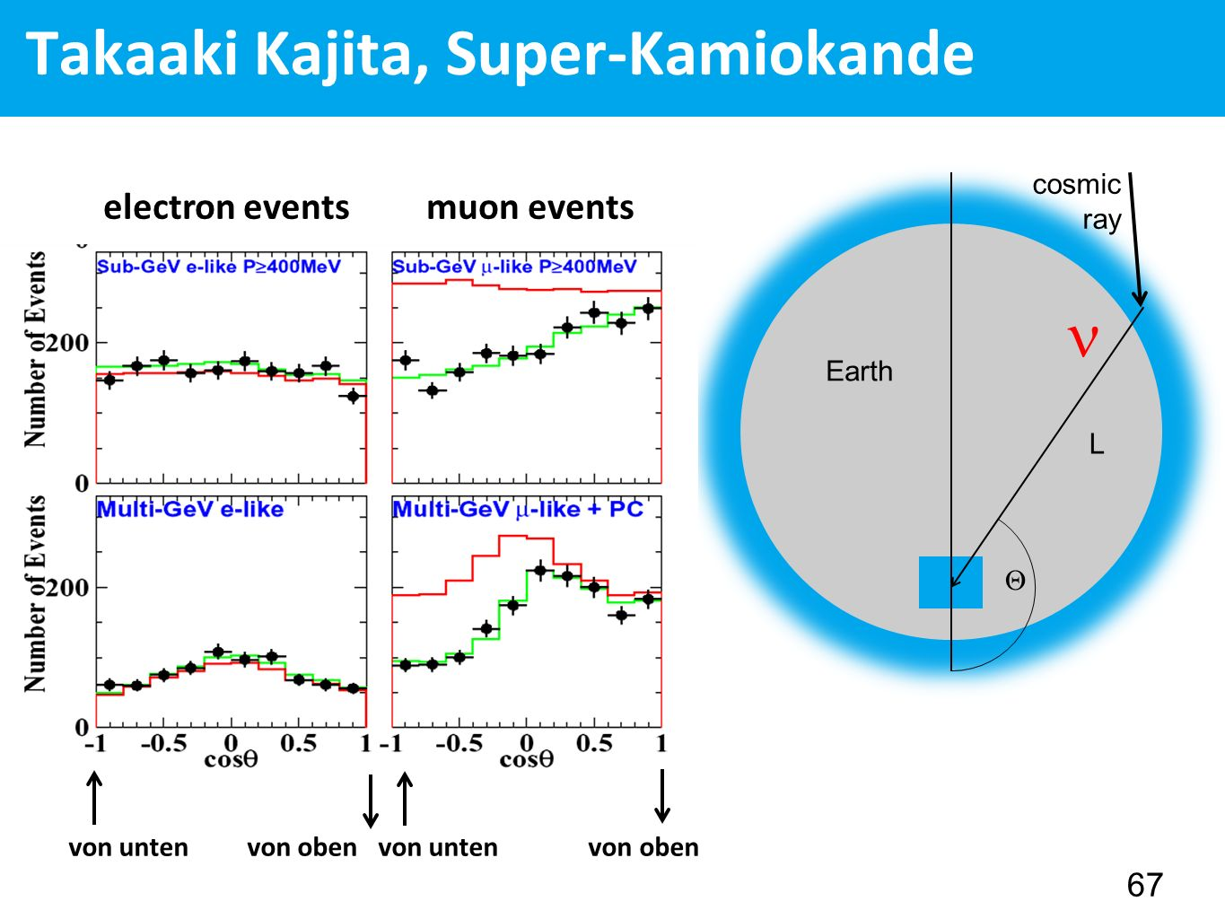 Takaaki Kajita, Super-Kamiokande 67  Earth cosmic ray L electron events muon events von unten von oben
