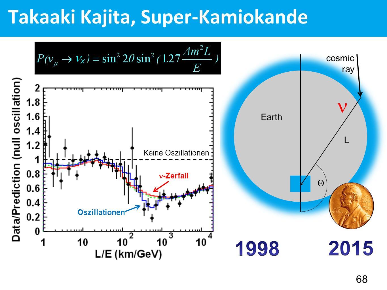 Takaaki Kajita, Super-Kamiokande 68  Earth cosmic ray L Keine Oszillationen Oszillationen -Zerfall X