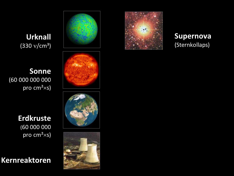 Urknall (330 /cm³) Sonne (60 000 000 000 pro cm²  s) Erdkruste ( 60 000 000 pro cm²  s) Kernreaktoren 7 Supernova (Sternkollaps) Teilchen- beschleuniger Erdatmosphäre ( ~1 pro cm²  s) Kosmische Beschleuniger