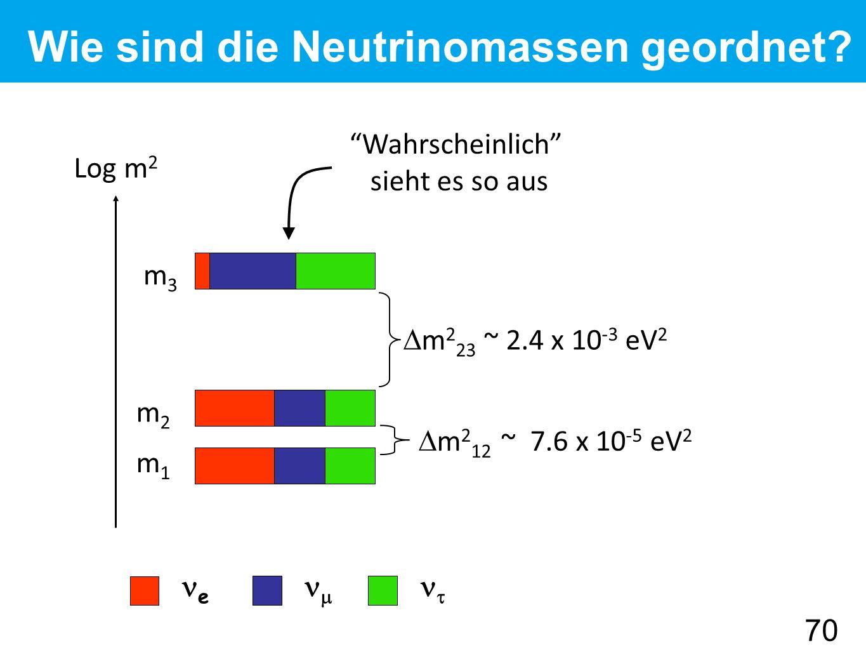 e   Log m 2 m1m1 m3m3 m2m2 Wie sind die Neutrinomassen geordnet.