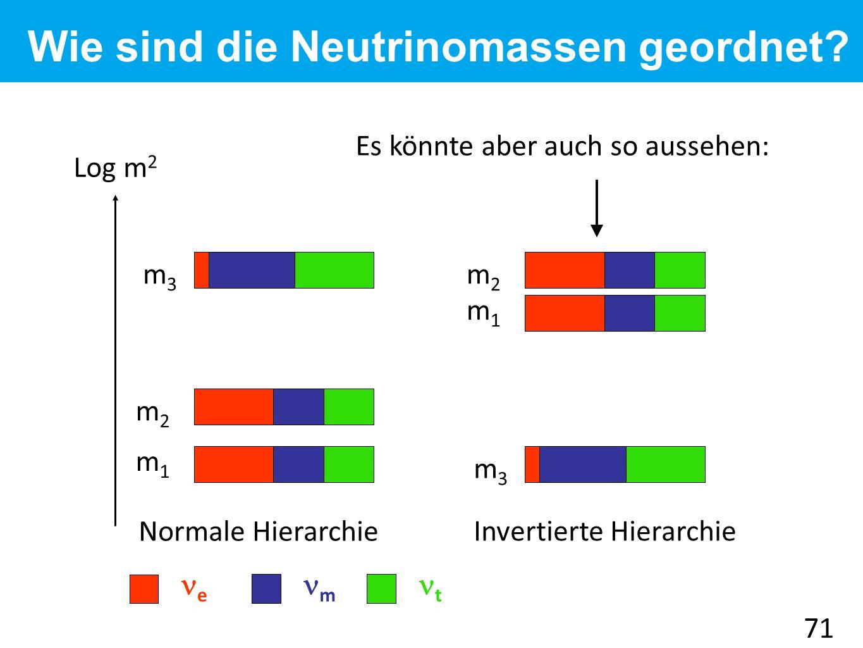 e m t Log m 2 m1m1 m3m3 m2m2 Es könnte aber auch so aussehen: m3m3 m2m2 m1m1 Normale Hierarchie Invertierte Hierarchie 71 Wie sind die Neutrinomassen geordnet