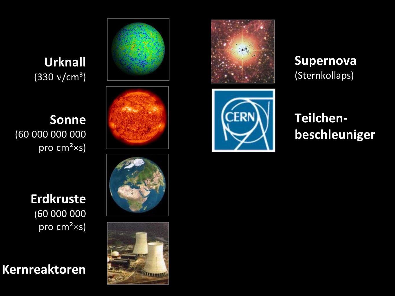 Urknall (330 /cm³) Sonne (60 000 000 000 pro cm²  s) Erdkruste ( 60 000 000 pro cm²  s) Kernreaktoren 8 Supernova (Sternkollaps) Teilchen- beschleuniger Erdatmosphäre ( ~1 pro cm²  s) Kosmische Beschleuniger