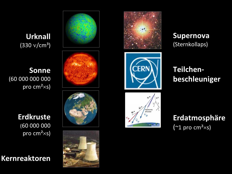 Urknall (330 /cm³) Sonne (60 000 000 000 pro cm²  s) Erdkruste ( 60 000 000 pro cm²  s) Kernreaktoren 9 Supernova (Sternkollaps) Teilchen- beschleuniger Erdatmosphäre ( ~1 pro cm²  s) Kosmische Beschleuniger