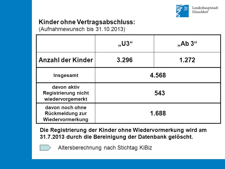"""Kinder ohne Vertragsabschluss: (Aufnahmewunsch bis 31.10.2013) """"U3 """"Ab 3 Anzahl der Kinder3.2961.272 Insgesamt 4.568 davon aktiv Registrierung nicht wiedervorgemerkt 543 davon noch ohne Rückmeldung zur Wiedervormerkung 1.688 Die Registrierung der Kinder ohne Wiedervormerkung wird am 31.7.2013 durch die Bereinigung der Datenbank gelöscht."""