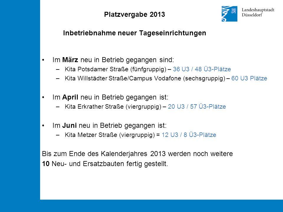 Platzvergabe 2013 Inbetriebnahme neuer Tageseinrichtungen Im März neu in Betrieb gegangen sind: –Kita Potsdamer Straße (fünfgruppig) – 36 U3 / 48 Ü3-Plätze –Kita Willstädter Straße/Campus Vodafone (sechsgruppig) – 60 U3 Plätze Im April neu in Betrieb gegangen ist: –Kita Erkrather Straße (viergruppig) – 20 U3 / 57 Ü3-Plätze Im Juni neu in Betrieb gegangen ist: –Kita Metzer Straße (viergruppig) = 12 U3 / 8 Ü3-Plätze Bis zum Ende des Kalenderjahres 2013 werden noch weitere 10 Neu- und Ersatzbauten fertig gestellt.