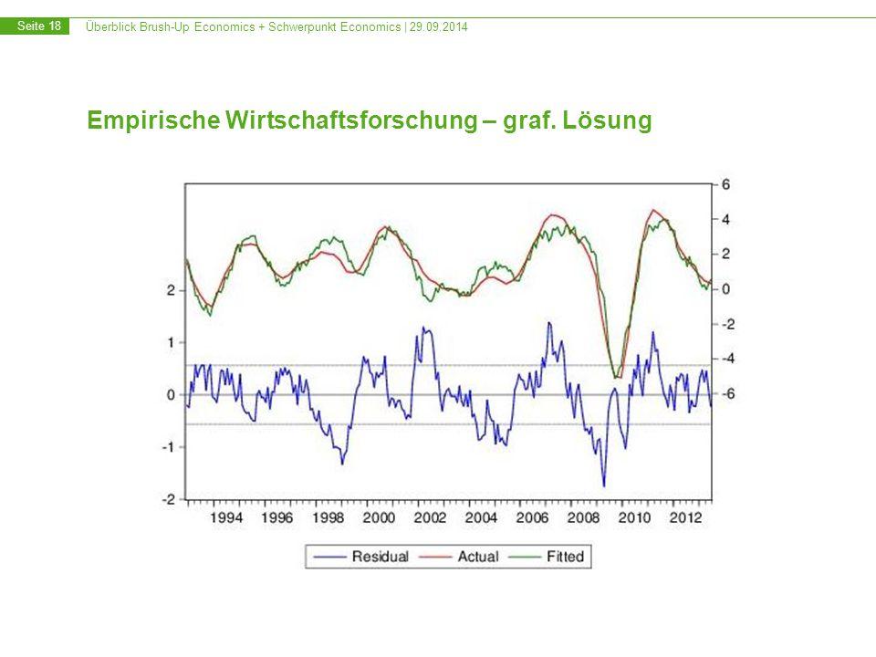 Überblick Brush-Up Economics + Schwerpunkt Economics | 29.09.2014 Seite 18 Empirische Wirtschaftsforschung – graf. Lösung