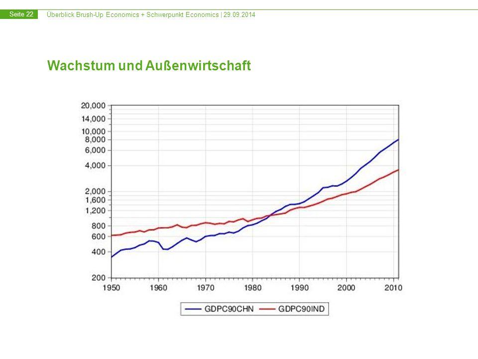 Überblick Brush-Up Economics + Schwerpunkt Economics | 29.09.2014 Seite 22 Wachstum und Außenwirtschaft