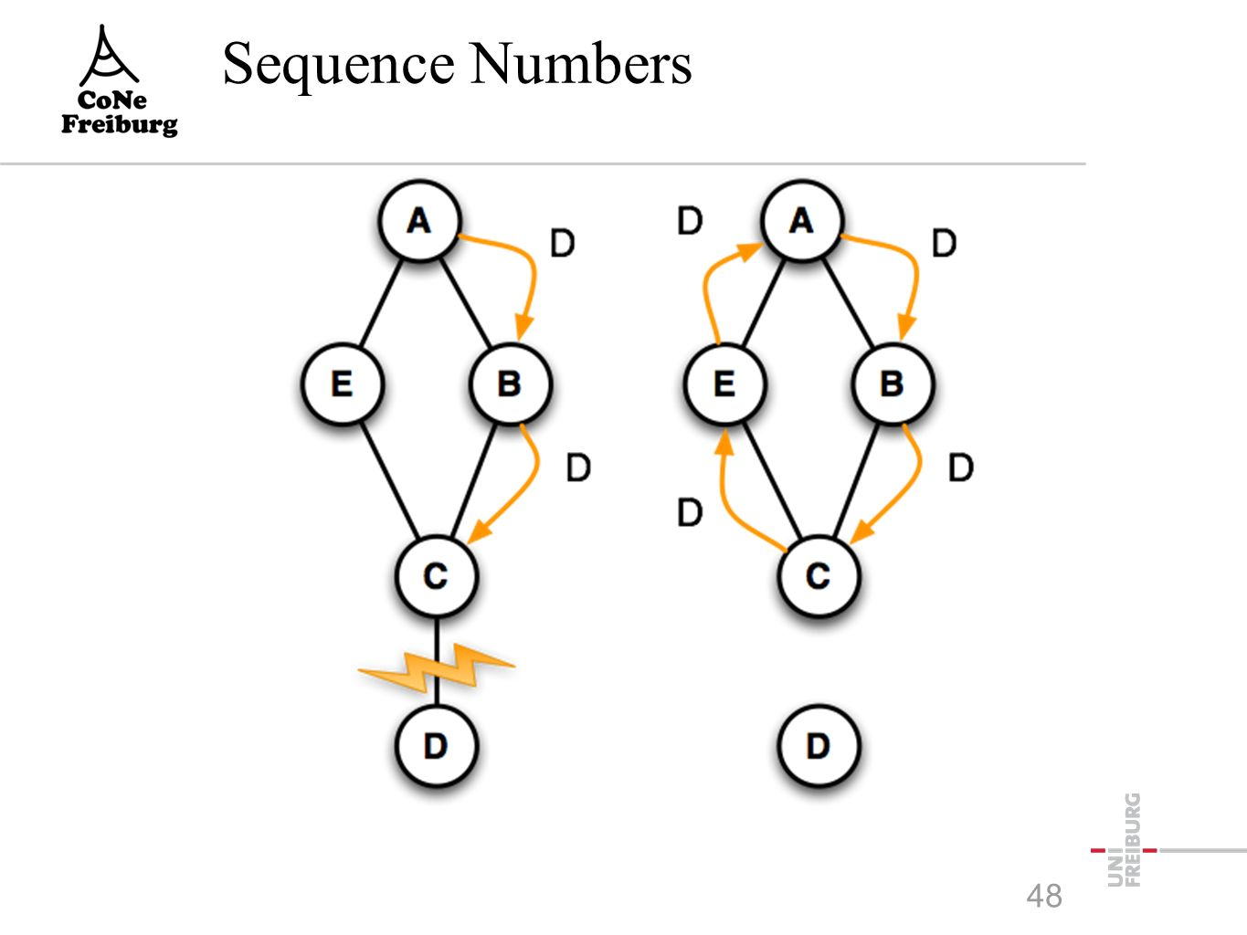 Sequence Numbers 48