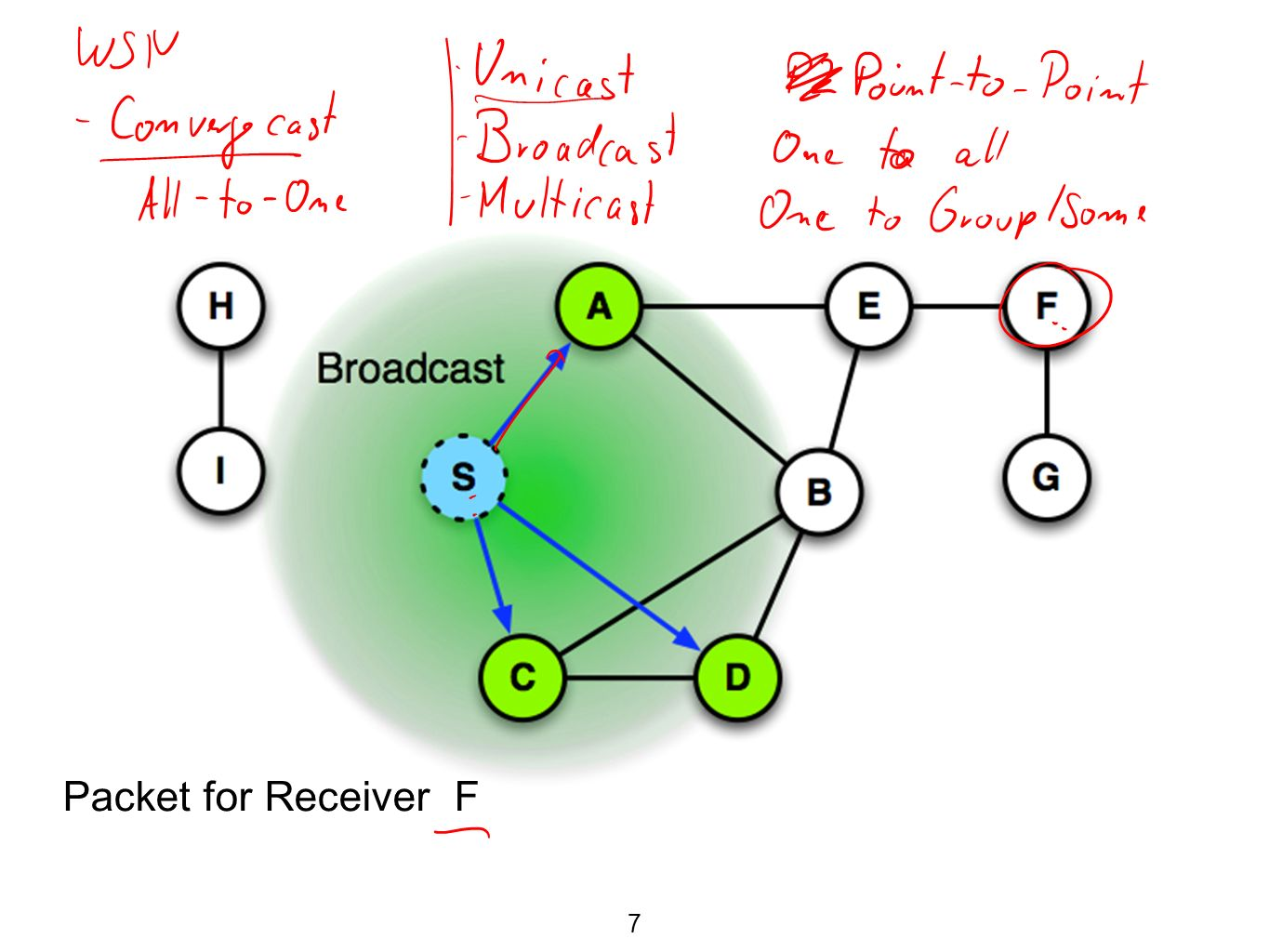 DSR Optimization Route Caching  If any information is incorrect -because a route no longer exists -then this path is deleted from the cache -alternative paths are used -or RREQ is generated  Missing links are distributed by (RERR) packets in the network 28