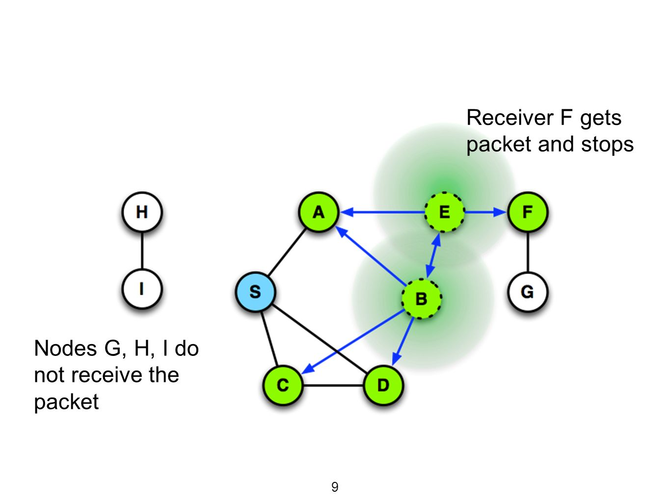 DSR Discussion  Benefits -Routes are maintained only between communicating nodes -Route caching reduces route search -Caches help many alternative routes to find  Disadvantages -Header size grows with distance -Network may be flooded with route requests -Route-Reply-Storm -Outdated information may cause cache overhead 30