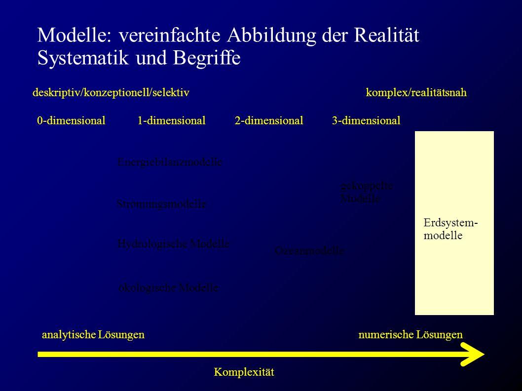 Modelle: vereinfachte Abbildung der Realität Systematik und Begriffe 0-dimensional 1-dimensional 2-dimensional 3-dimensional Komplexität Strömungsmodelle Hydrologische Modelle ökologische Modelle deskriptiv/konzeptionell/selektivkomplex/realitätsnah gekoppelte Modelle Erdsystem- modelle Ozeanmodelle Energiebilanzmodelle analytische Lösungennumerische Lösungen