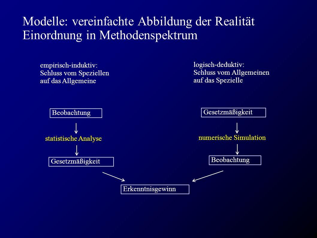 Modelle: vereinfachte Abbildung der Realität Einordnung in Methodenspektrum Beobachtung Gesetzmäßigkeit Erkenntnisgewinn Gesetzmäßigkeit Beobachtung numerische Simulation statistische Analyse empirisch-induktiv: Schluss vom Speziellen auf das Allgemeine logisch-deduktiv: Schluss vom Allgemeinen auf das Spezielle