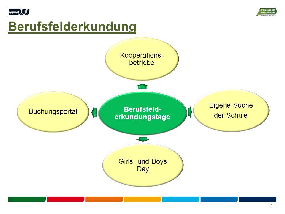 Berufsfelderkundung Berufsfeld- erkundungstage Kooperations- betriebe Eigene Suche der Schule Girls- und Boys Day Buchungsportal 6
