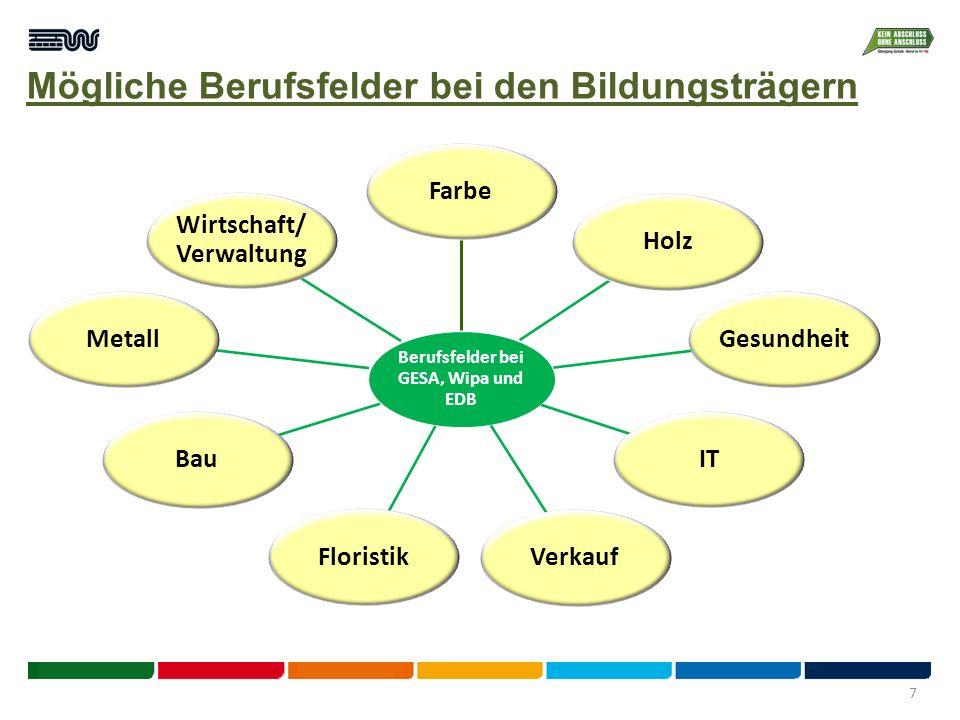 Mögliche Berufsfelder bei den Bildungsträgern 7 Berufsfelder bei GESA, Wipa und EDB FarbeHolzGesundheitITVerkaufFloristikBauMetall Wirtschaft/ Verwaltung