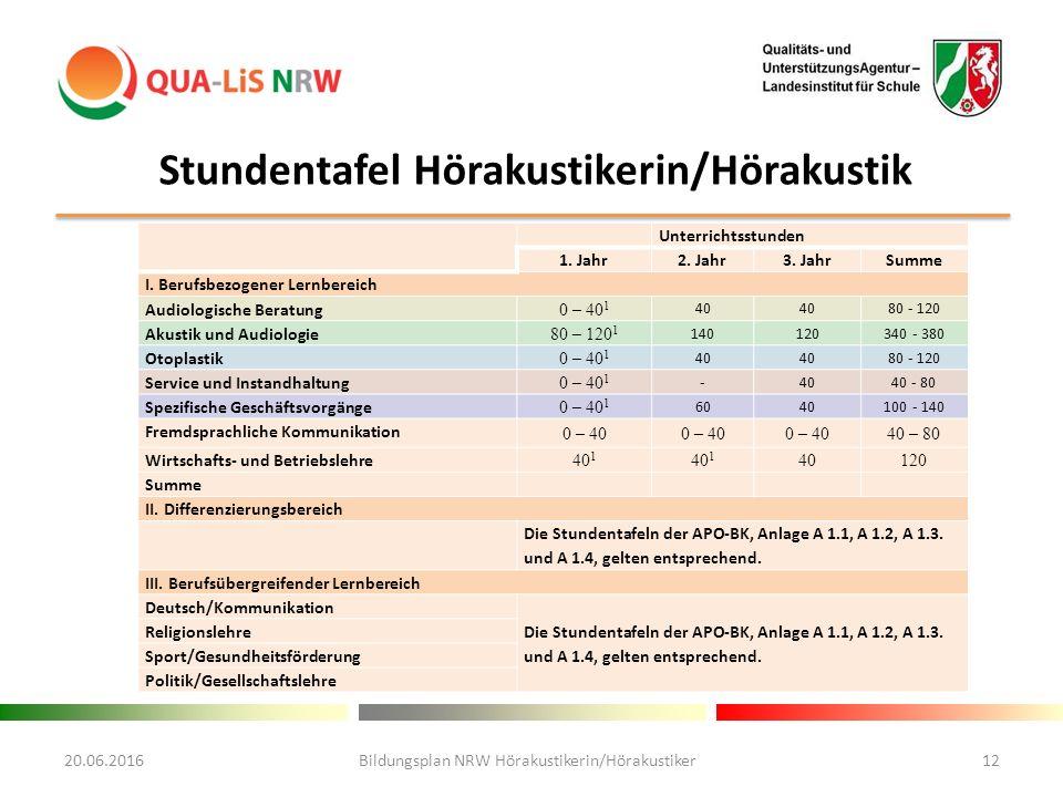 20.06.2016Bildungsplan NRW Hörakustikerin/Hörakustiker12 Unterrichtsstunden 1.