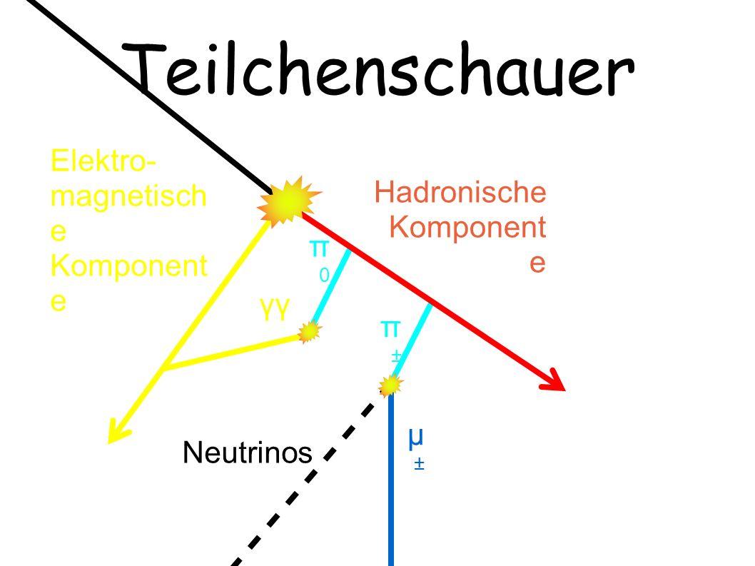 Teilchenschauer Elektro- magnetisch e Komponent e Hadronische Komponent e π0π0 µ±µ± Neutrinos π±π± γγ