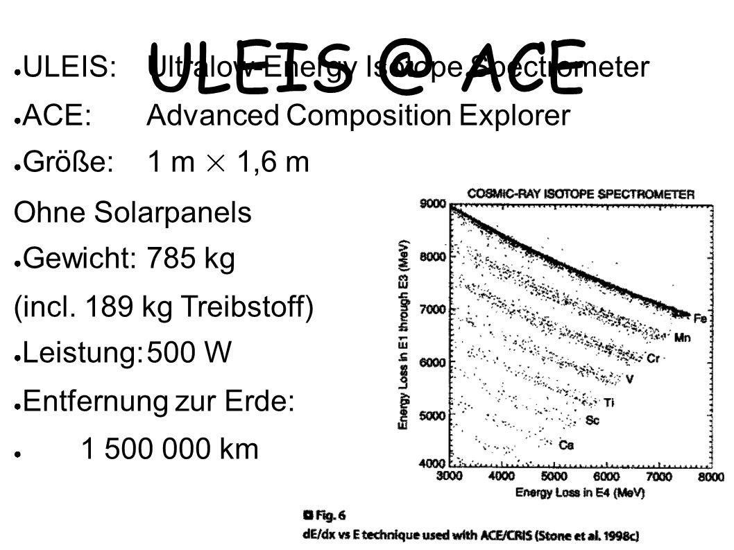 ULEIS @ ACE Bild: http://www.srl.caltech.edu/ACE/