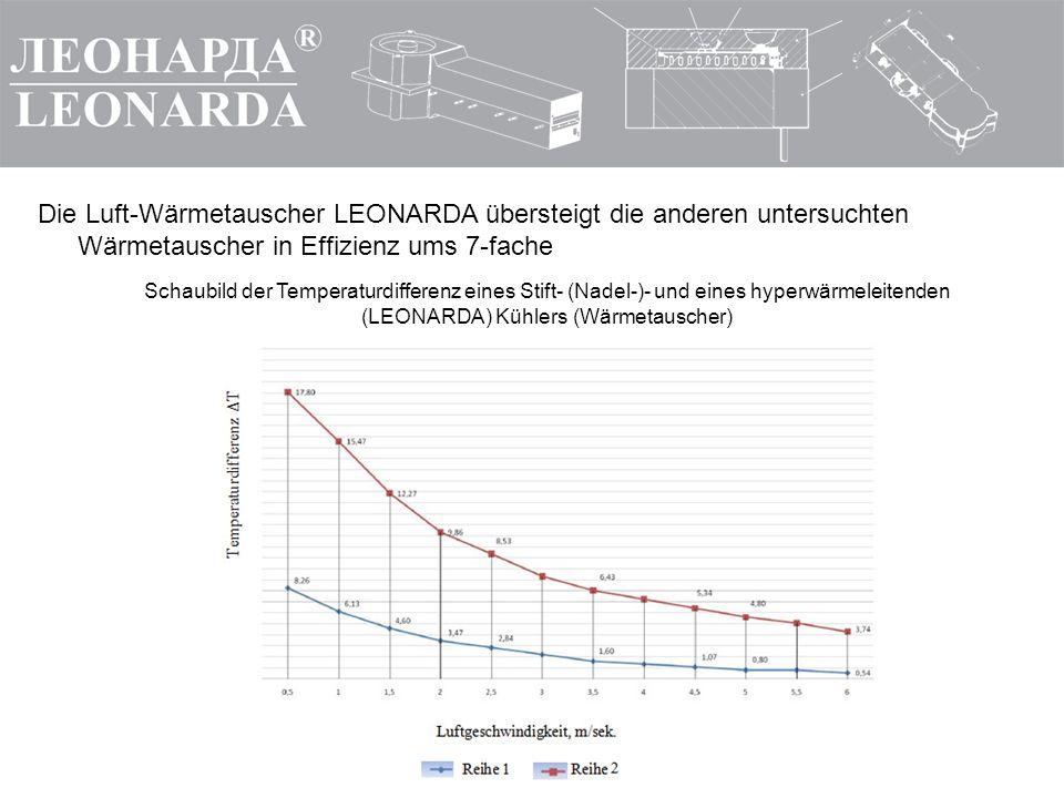 Die Luft-Wärmetauscher LEONARDA übersteigt die anderen untersuchten Wärmetauscher in Effizienz ums 7 ‑ fache Schaubild der Temperaturdifferenz eines S