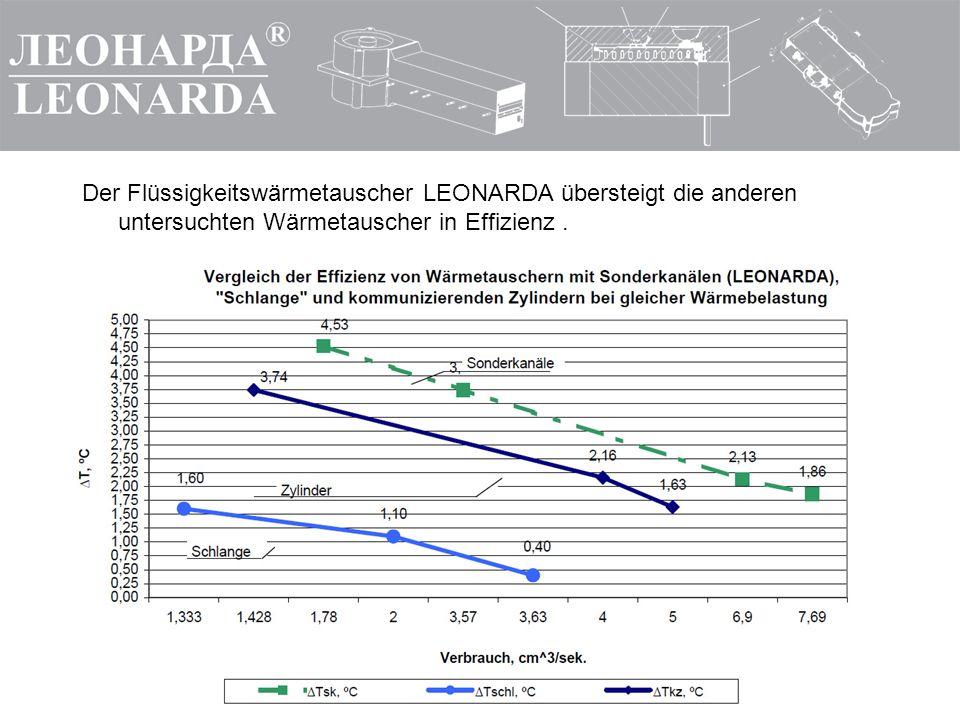 Der Flüssigkeitswärmetauscher LEONARDA übersteigt die anderen untersuchten Wärmetauscher in Effizienz.