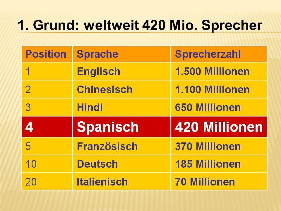 1. Grund: weltweit 420 Mio. Sprecher