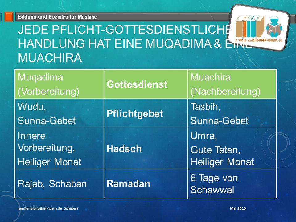 Bildung und Soziales für Muslime JEDE PFLICHT-GOTTESDIENSTLICHE HANDLUNG HAT EINE MUQADIMA & EINE MUACHIRA Muqadima (Vorbereitung) Gottesdienst Muachira (Nachbereitung) Wudu, Sunna-Gebet Pflichtgebet Tasbih, Sunna-Gebet Innere Vorbereitung, Heiliger Monat Hadsch Umra, Gute Taten, Heiliger Monat Rajab, SchabanRamadan 6 Tage von Schawwal Mai 2015medienbibliothek-islam.de_Schaban