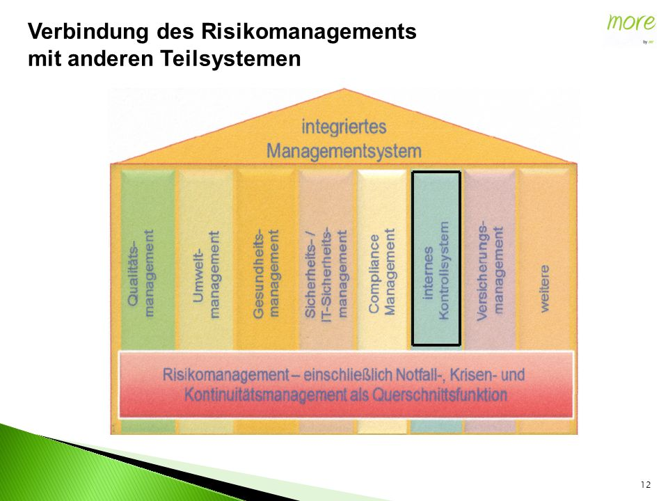 12 Verbindung des Risikomanagements mit anderen Teilsystemen