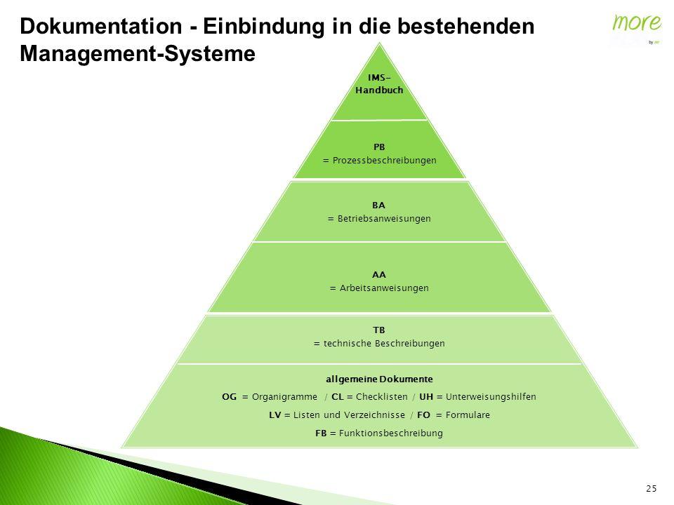 25 IMS- Handbuch PB = Prozessbeschreibungen BA = Betriebsanweisungen AA = Arbeitsanweisungen TB = technische Beschreibungen allgemeine Dokumente OG =