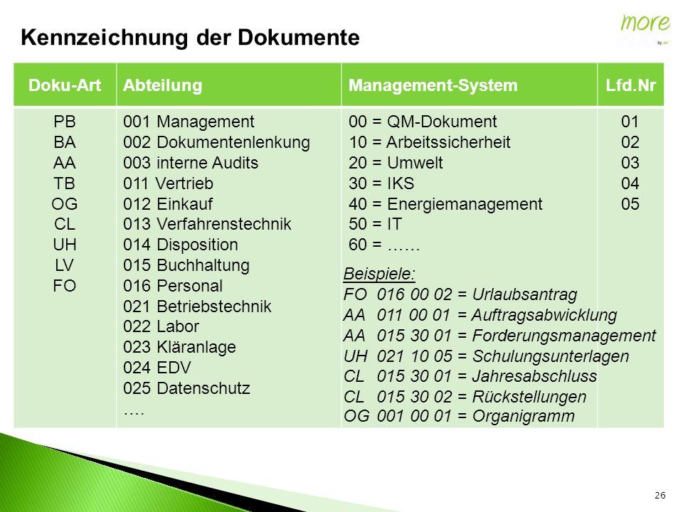 26 Kennzeichnung der Dokumente Doku-ArtAbteilungManagement-SystemLfd.Nr PB BA AA TB OG CL UH LV FO 001 Management 002 Dokumentenlenkung 003 interne Au